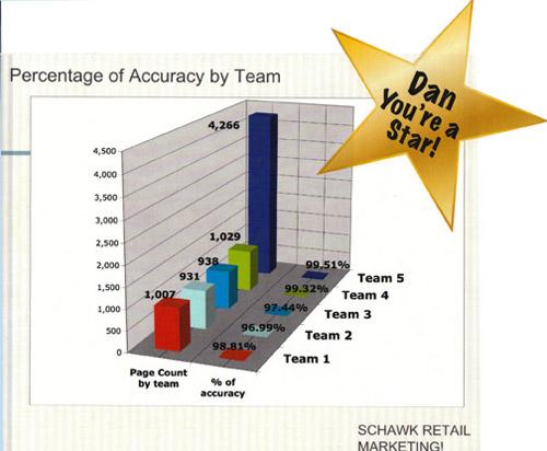 Schawk Accuracy Award